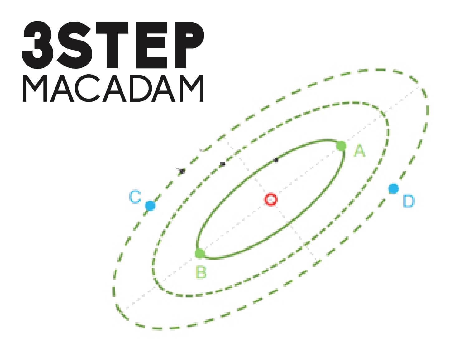 MacAdam-3-step.jpg